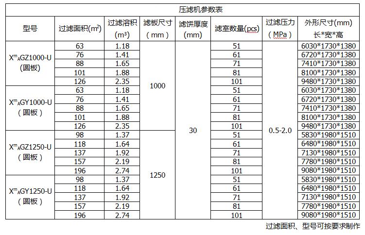 板框压滤机参数